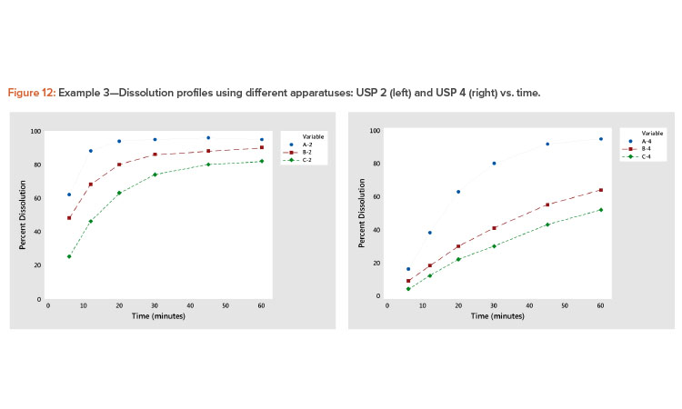Example 3—Dissolution profiles using different apparatuses: USP 2 (left) and USP 4 (right) vs. time.