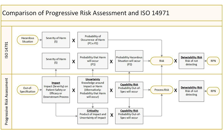 Figure 2. Mathematical comparison of the risk models of ISO 14971 and Progressive Risk Assessment