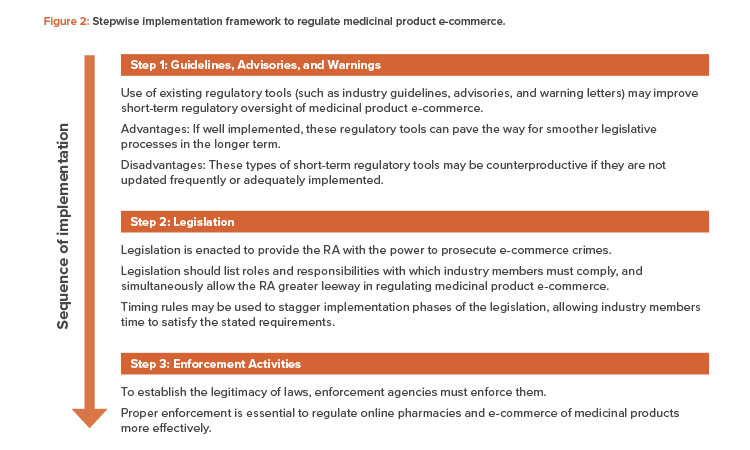 Stepwise implementation framework to regulate medicinal product e-commerce.