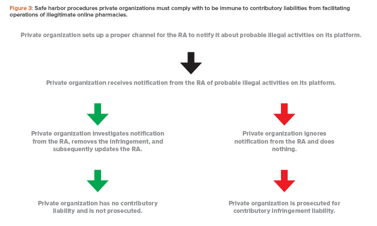Safe harbor procedures private organizations must comply with to be immune to contributory liabilities from facilitating operations of illegitimate online pharmacies.