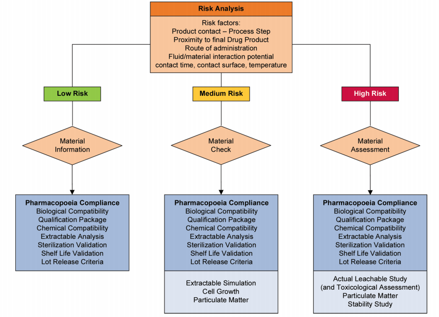 Figure 4.10: The Fault Tree Flow Diagram from ISPE Baseline® Guide for Biopharmaceutical Manufacturing Facilities
