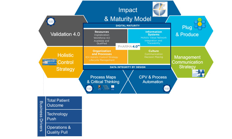 Figure 1: The ISPE Pharma 4.0™ operating model and its working groups.