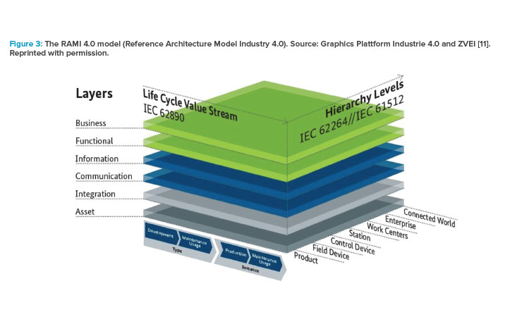 Figure 3: The RAMI 4.0 model (Reference Architecture Model Industry 4.0).