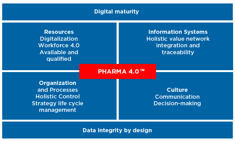 Figure 1: Pharma 4.0™ Operating Model