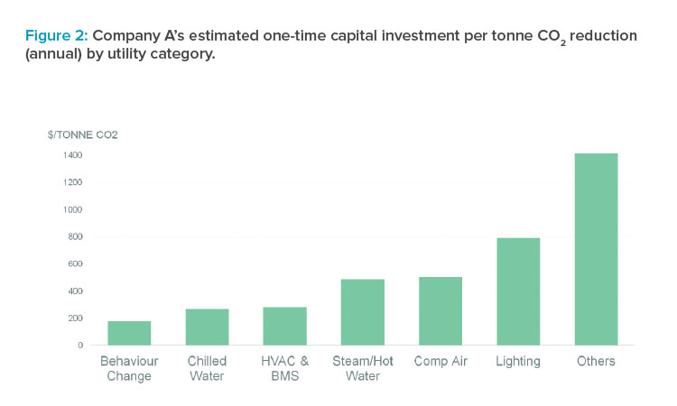 Company A's estimated one-time capital investment per tonne CO2 reduction (annual) by utility category.
