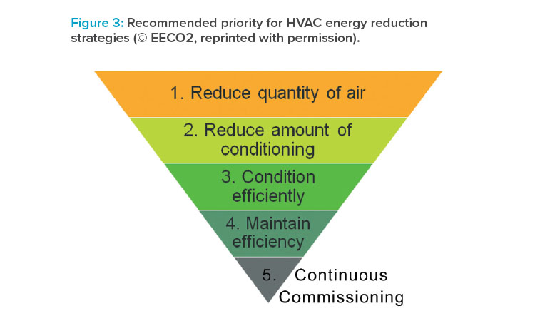 Recommended priority for HVAC energy reduction strategies (© EECO2, reprinted with permission).