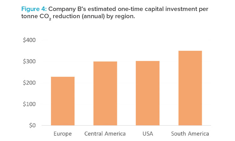 Company B's estimated one-time capital investment per tonne CO2 reduction (annual) by region.