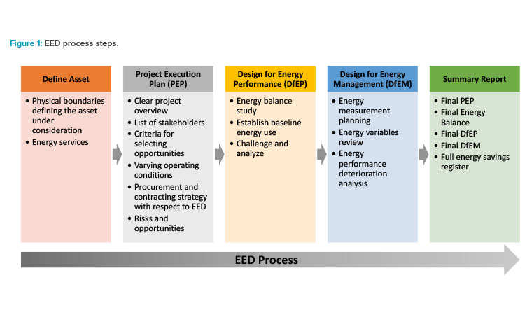 Figure 1: EED process steps.