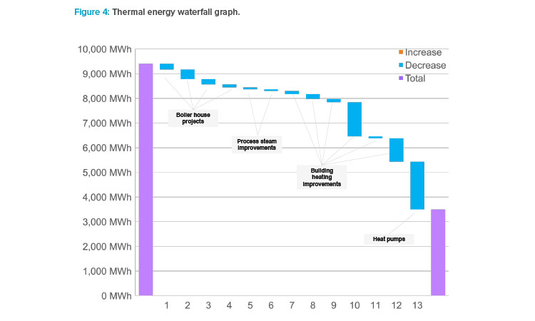 Figure 4: Thermal energy waterfall graph.