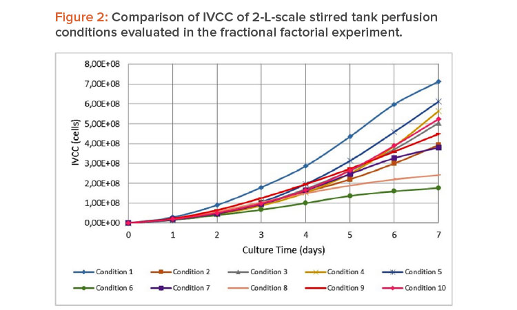 Figure 2: Comparison of IVCC of 2-L-scale stirred tank perfusion conditions evaluated in the fractional factorial experiment.