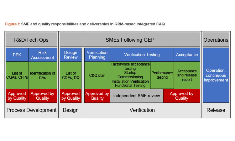 SME and quality responsibilities and deliverables in QRM-based integrated C&Q.
