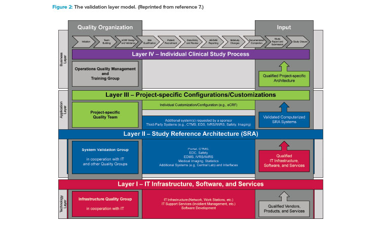 Figure 2: The validation layer model. (Reprinted from reference 7.)