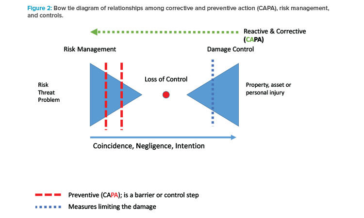 Figure 2: Bow tie diagram of relationships among corrective and preventive action (CAPA), risk management, and controls.
