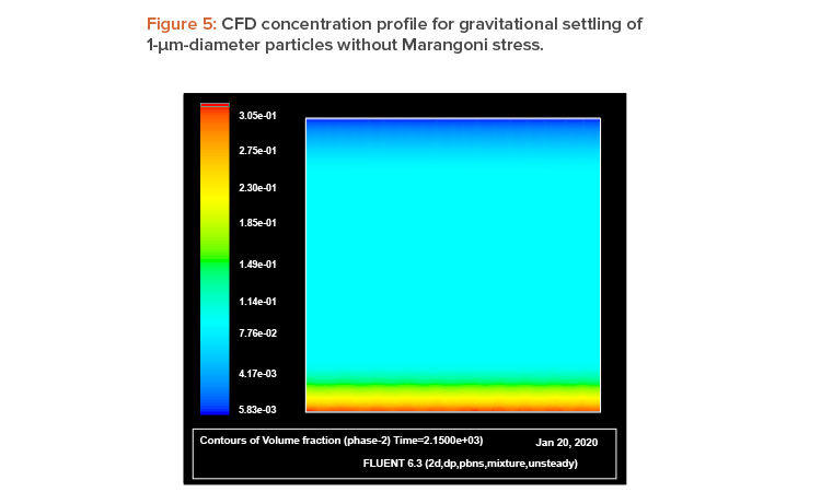 Figure 5: CFD concentration profi le for gravitational settling of 1-m-diameter particles without Marangoni stress.