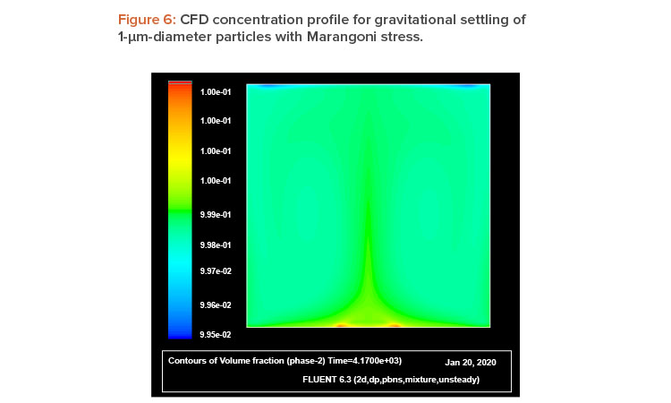 Figure 6: CFD concentration profi le for gravitational settling of 1-m-diameter particles with Marangoni stress.