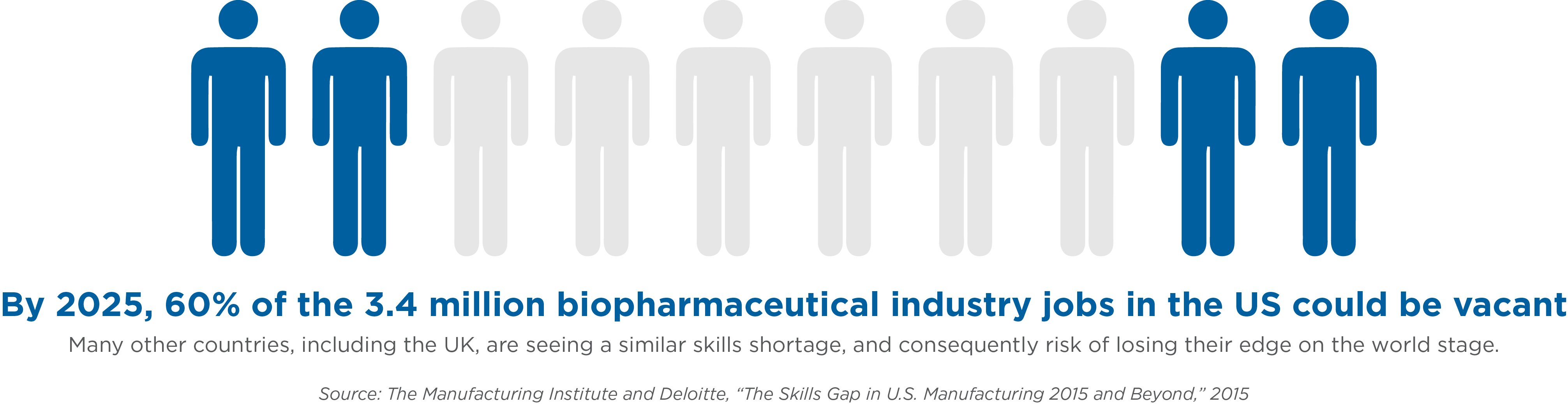 """The Skills Gap in the U.S. Manufacturing 2015 and Beyond"""" - The Manufacturing Institute and Deloitte"""
