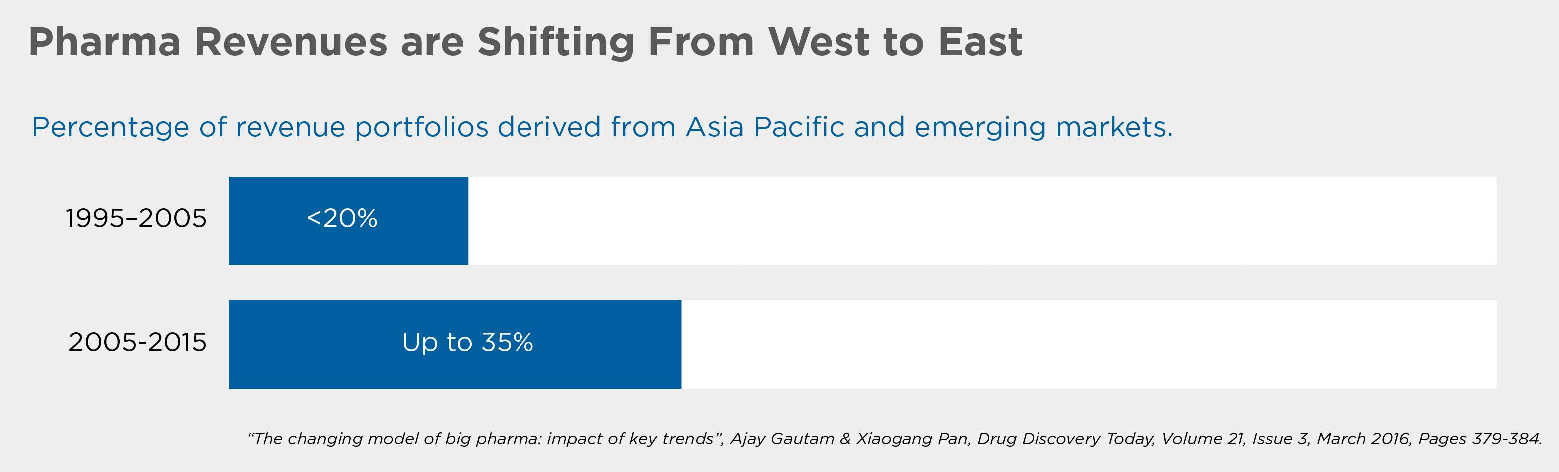 Pharma Revenues are Shifting from West to East