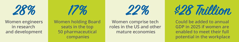 ISPE Foundation - Women Career Statistics