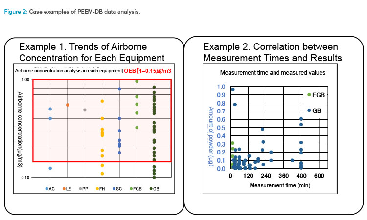 Figure 2: Case examples of PEEM-DB data analysis.