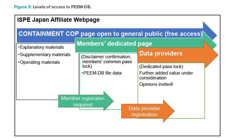 Figure 3: Levels of access to PEEM-DB.