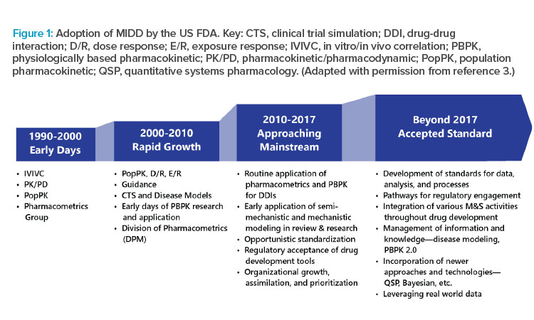 Figure 1: Adoption of MIDD by the US FDA.