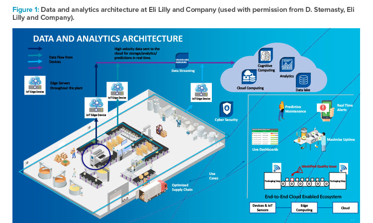 Data and analytics architecture at Eli Lilly and Company (used with permission from D. Sternasty, Eli Lilly and Company)