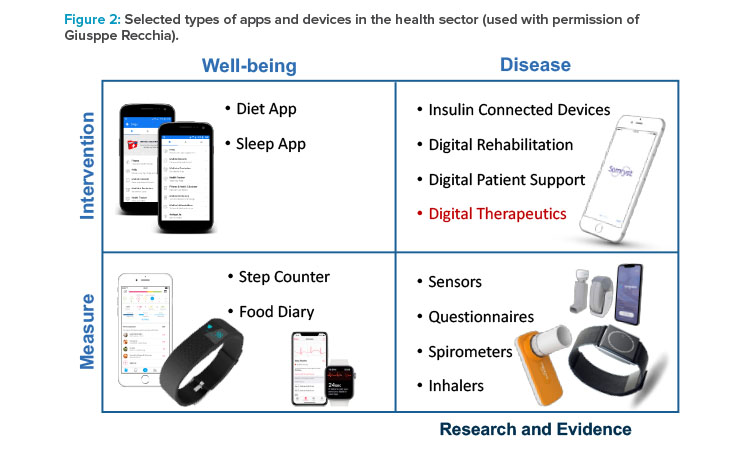 Selected types of apps and devices in the health sector (used with permission of Giusppe Recchia)