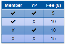 Thermo event fee structure