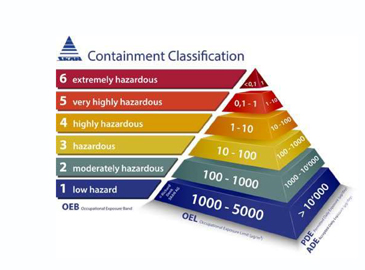 Containment Classification