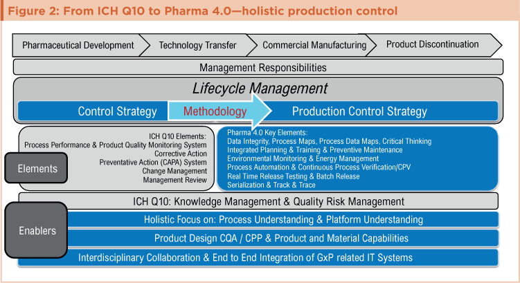 holistic-approach-production-control-figure-2.png