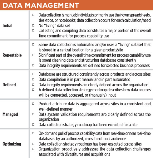 how-robust-is-your-process-capability-program-table-data-management – ISPE Pharmaceutical Engineering Magazine