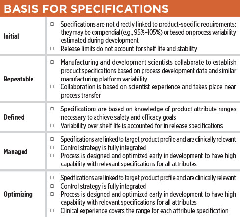 How Robust Is Your Process Capability Program Table Basis for Specifications – ISPE Pharmaceutical Engineering Magazine