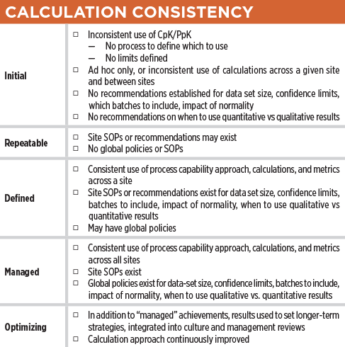 How Robust Is Your Process Capability Program Table Calculation Consistency – ISPE Pharmaceutical Engineering Magazine