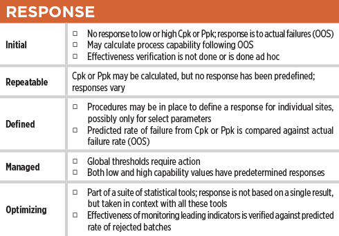 How Robust Is Your Process Capability Program Table Response – ISPE Pharmaceutical Engineering Magazine