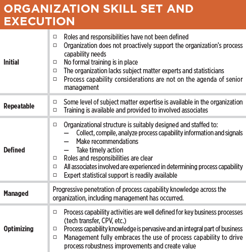 How Robust Is Your Process Capability Program Table Oraganization Skill Set and Execution – ISPE Pharmaceutical Engineering Magazine