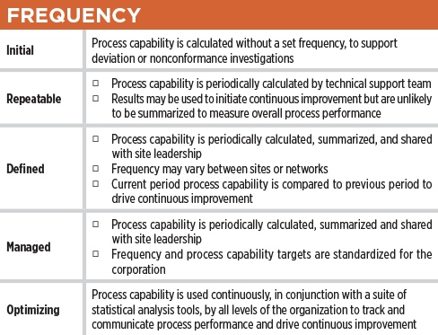 How Robust Is Your Process Capability Program Table Frequency – ISPE Pharmaceutical Engineering Magazine