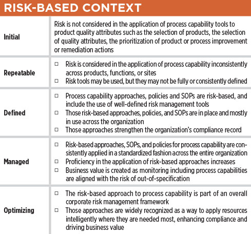 How Robust Is Your Process Capability Program Table Calculation Risk-Based Context – ISPE Pharmaceutical Engineering Magazine