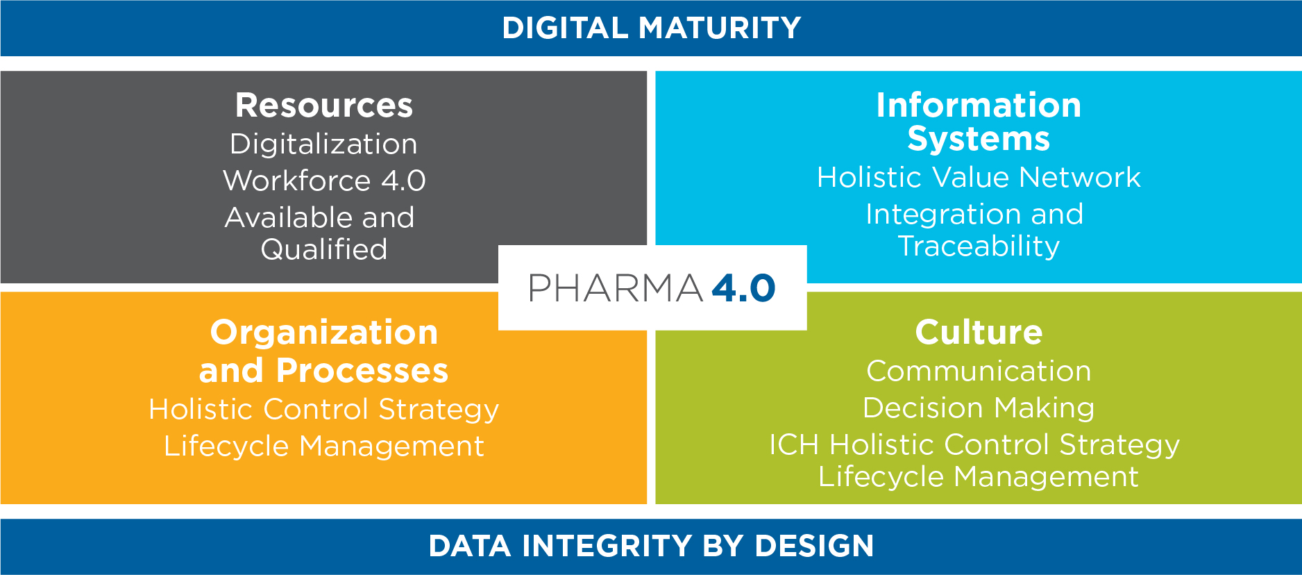 Pharma 4.0 to Pharma 4.0 Operating Model banner
