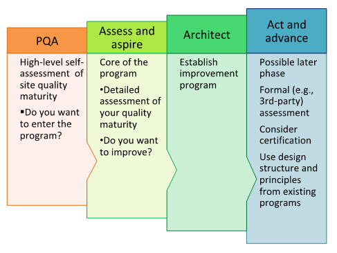 Overview of ISPE Quality Maturity Framework