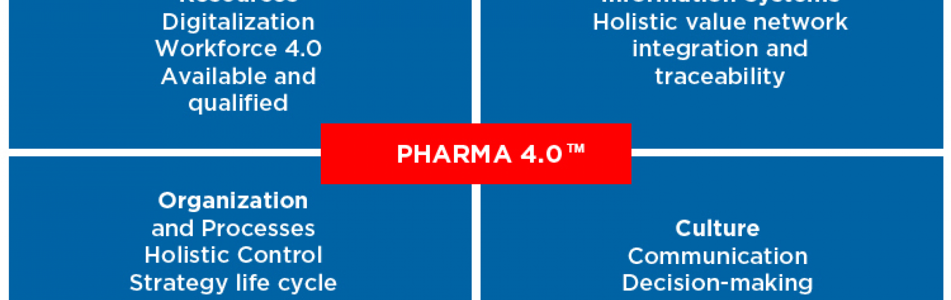 Pharma 4.0™:  Hype or Reality?