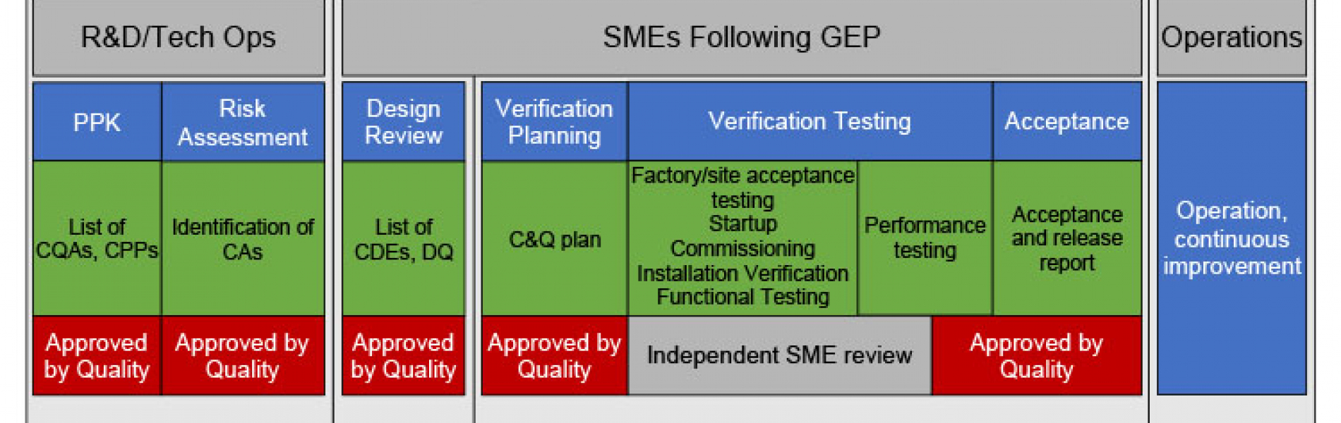 Good Engineering Practice in Risk-Based Commissioning & Qualification diagram