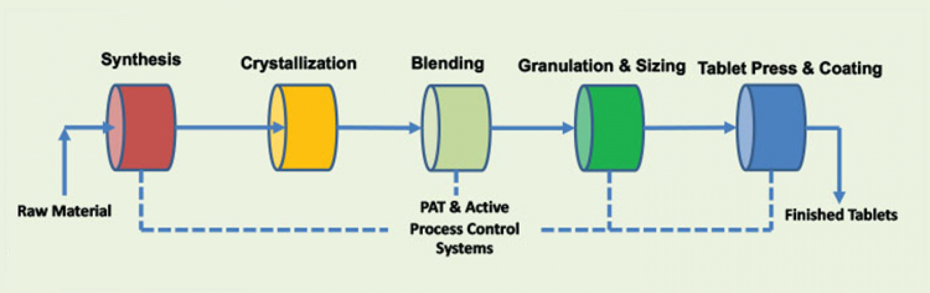 Quality & Regulatory Solutions for PAT in Continuous Manufacturing