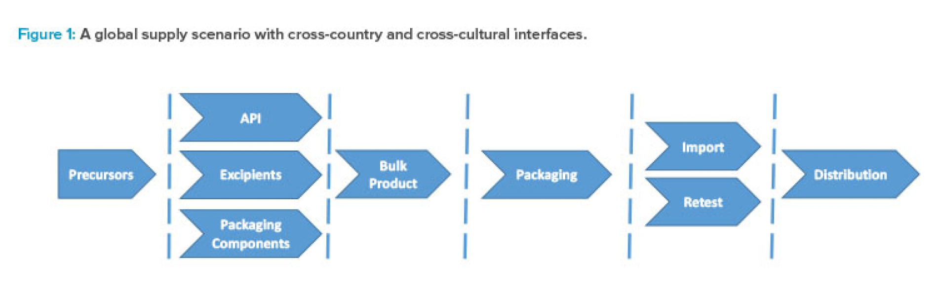 Figure 1: A global supply scenario with cross-country and cross-cultural interfaces