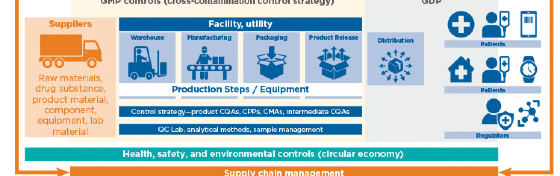The holistic supply chain