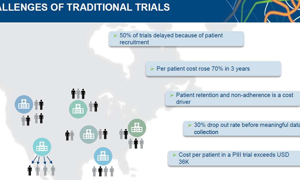 Challenges Trials Patient Centric