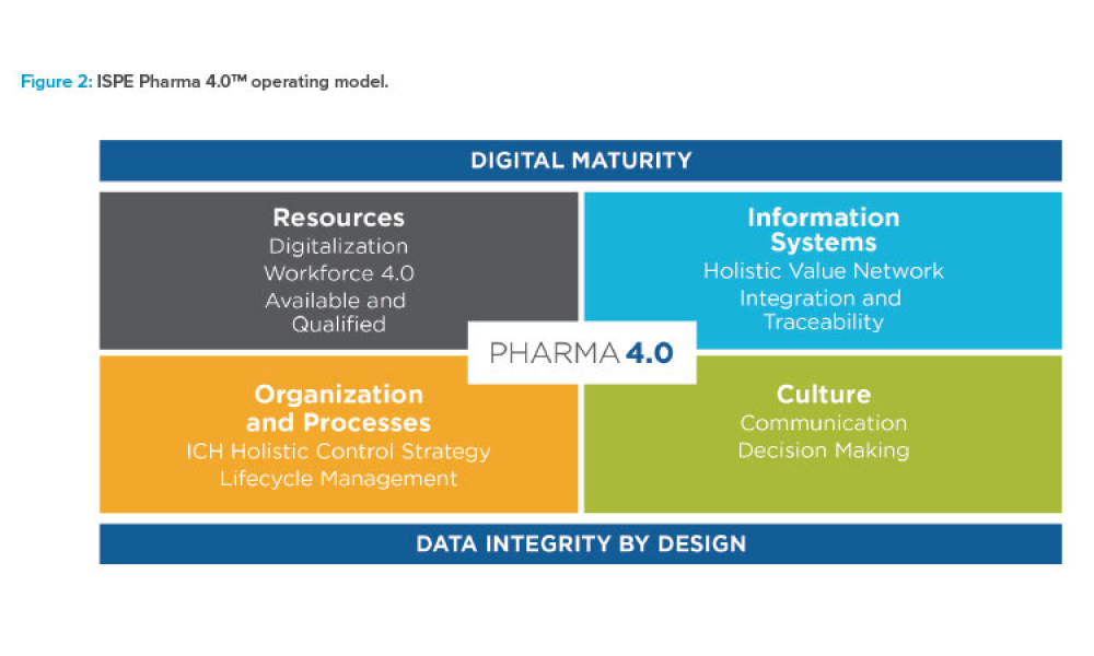 Figure 2: ISPE Pharma 4.0 operating model