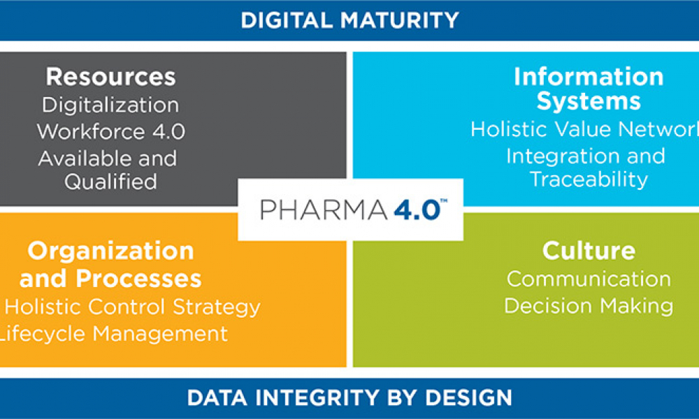 Figure 2: ISPE Pharma 4.0™ operating model