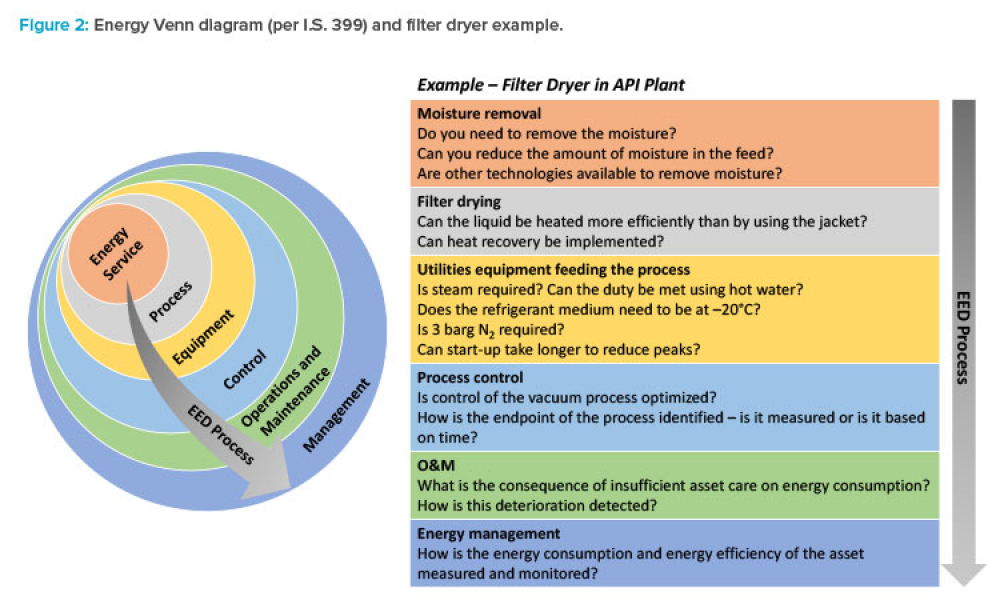 Figure 2: Energy Venn diagram (per I.S. 399) and filter dryer example.