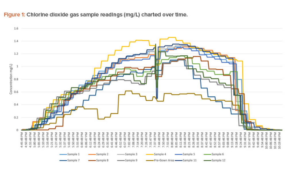 Chlorine dioxide gas sample readings (mg/L) charted over time