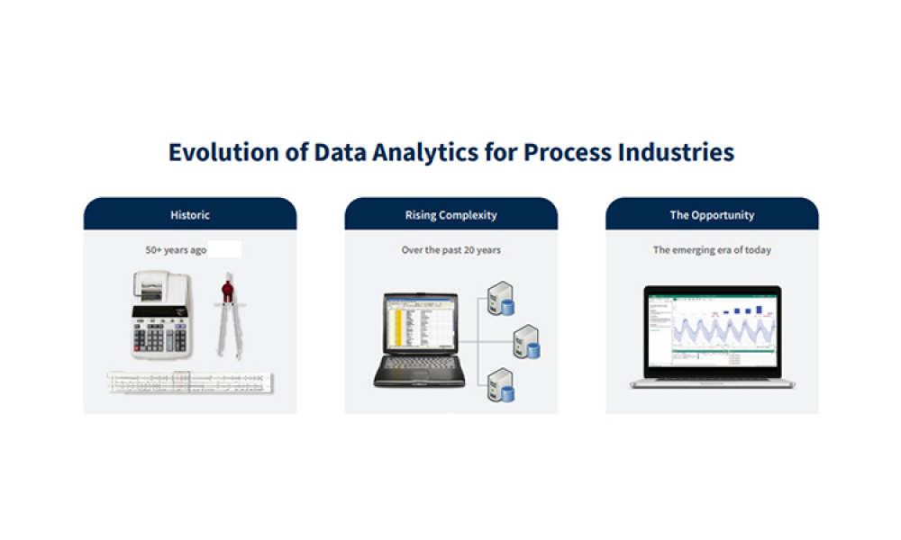 Evolution of Data Analytics for Process Industries